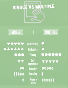 SingleVsMultiIDs